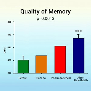 Study Shows HeartMath Techniques Help Improve Memory chart