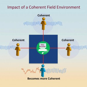 Finding Social and Global Coherence Impact of Coherent Field Enviroment