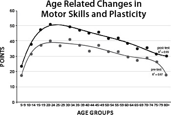 HMI Webinar Explains Coherence, How to Rewire Brain Blog Age Related Changes in Motor Skills and Plasticity graph