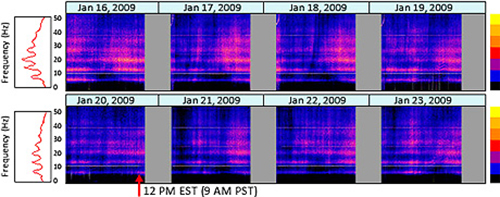 Earth's Atmosphere, Schumann Resonance and the Ionosphere - graph-daily- spectrograms-schumann-resonances