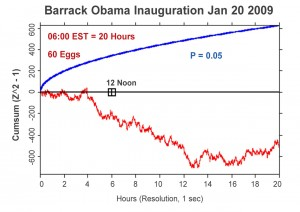 Earth's Atmosphere, Schumann Resonance and the Ionosphere - graph-obama-inauguration