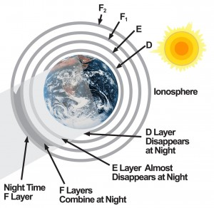 Earth's Atmosphere, Schumann Resonance and the Ionosphere - ionosphere-at-night