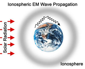 Influence of Geomagnetism and Schumann Resonances on Human Health and Behavior - Ionospheric-em-wave-propagation