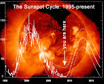 HMI Blog GCI Commentaries Surfing the Energetic Wave of Solar Cycle 24 -An Opportune Time to Leverage Personal and Global Transformation sunspot cycle