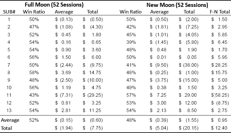 Full Moon vs New Moon Trials graph - New Study Further Supports Intuition