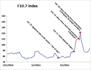 Comparison of Solar Cycle 22, 23 and 24 to F 10.7 index