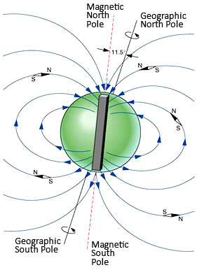 Global Coherence Research earth's magnetic field