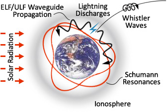 Global Coherence Research Schumann resonances in earth ionosphere cavity