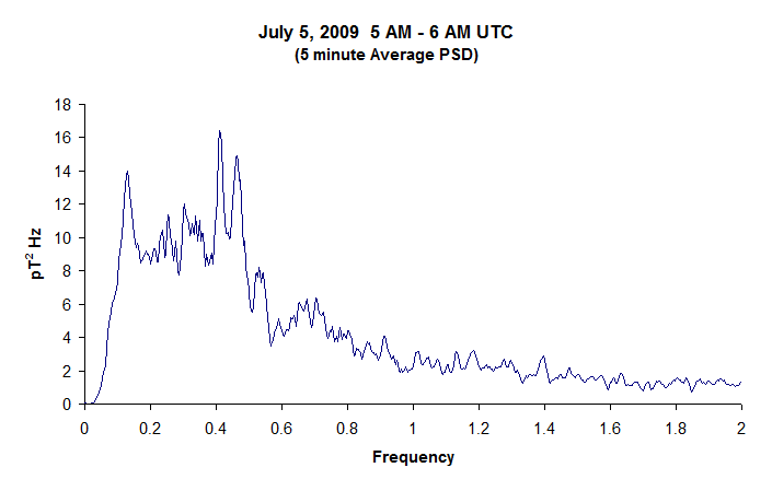 Geomagnetic field line resonance data recorded from the GCI sensor site in Boulder Creek, Calif.