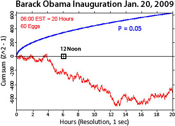 Barack Obama Inauguration graph Jan. 20, 2009