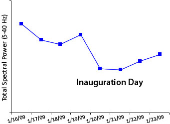 Barack Obama Inauguration Day graph
