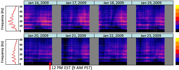 Barack Obama inauguration graph plot of daily spectrograms