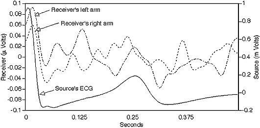 The Electricity of Touch research paper figure 9