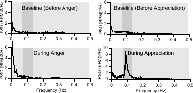 Group Mean HRV Power Spectra - Anger vs. Appreciation