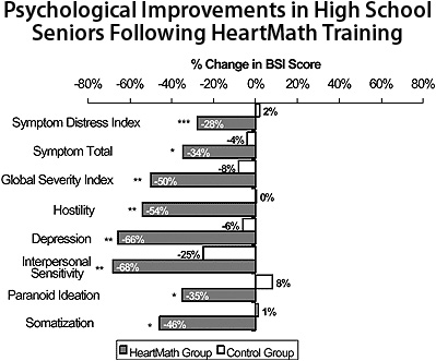 Psychological Improvements in High School Seniors Following HeartMath Training