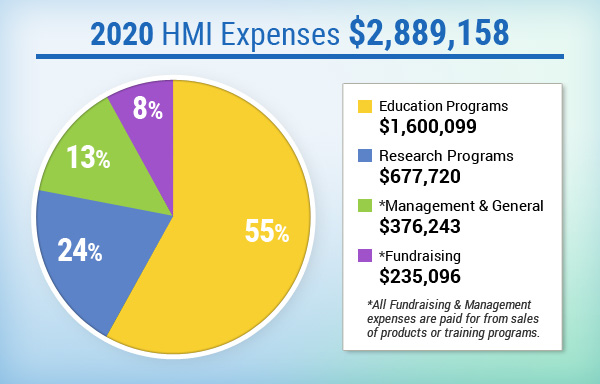 HMI Expenses