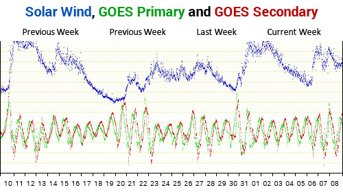 NOAA ACE Solar Wind Speed and GOES Magnetometer