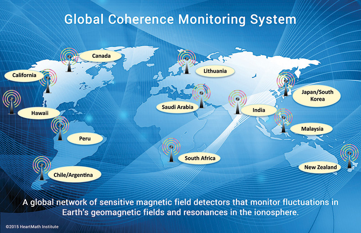 Global Coherence Monitoring System