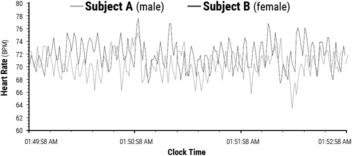 Heart-rhythm entrainment between husband and wife during sleep