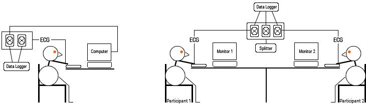 Single Participant Experiment and Co-participant Pair Experiment