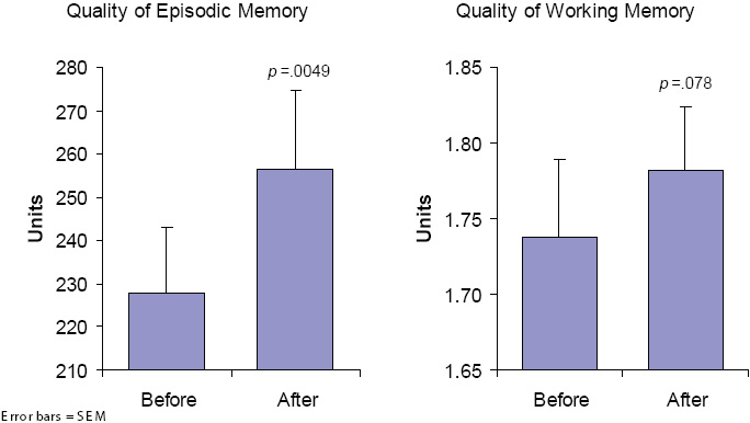 Mean improvements in quality of memory