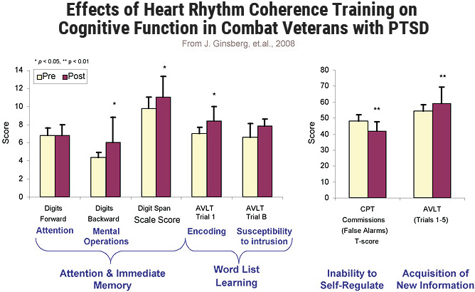 Effects of Heart Rhythm Coherence Training