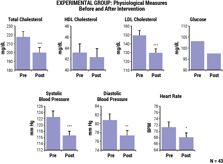 Physiological Measures Before and After Intervention