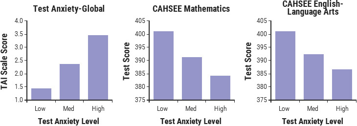 Baseline test anxiety, measured by the Test Anxiety Inventory (TAI)