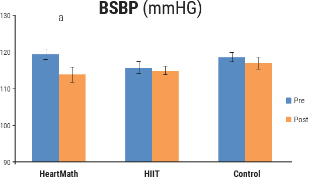 Brachial systolic blood pressure (BSBP)