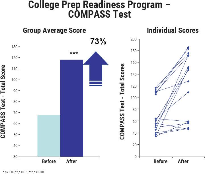 College Prep Readiness Program, COMPASS Test