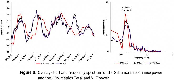 Shumann Resonance Power