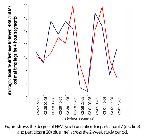 Average absolute difference between HRV and MF optimal time lags for 4-hour segments
