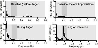 Appreciation vs. Anger