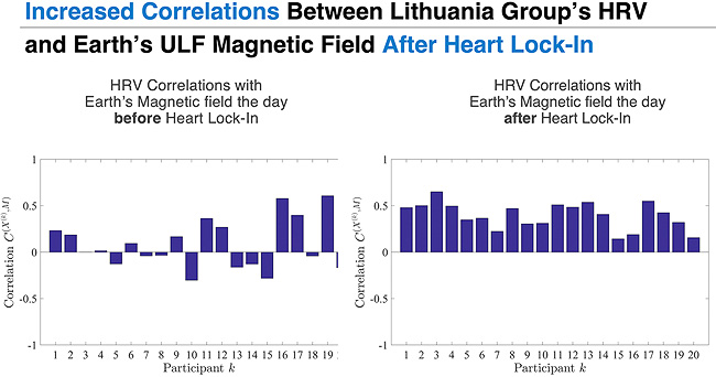 Increased Correlations Between Lithuania Group's HRV and Earth's ULF Magnetic Field After Heart Lock-In
