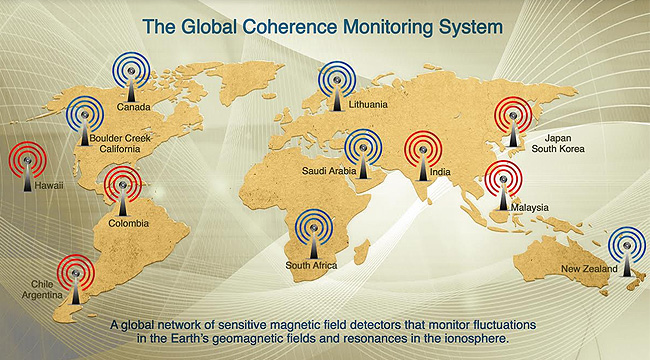 The Global Coherence Monitoring System
