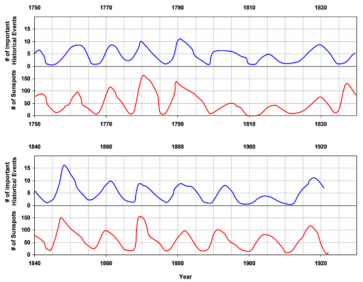 Significant Human Events corresponding with the occurrence of solara cycles from 1749-1926