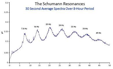 Schumann Resonances